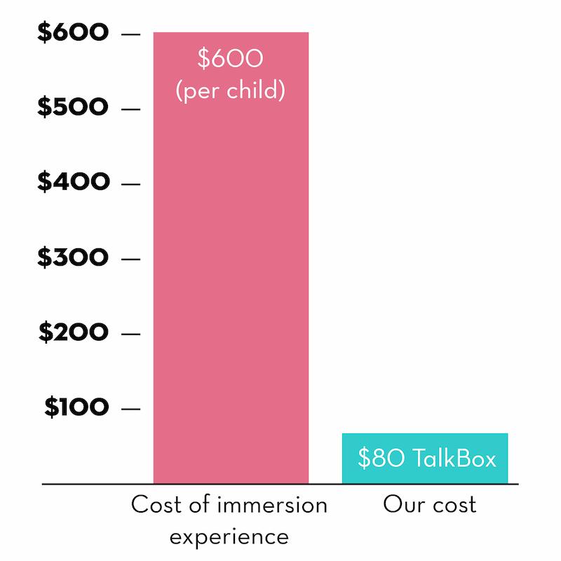 value of TalkBox.Mom